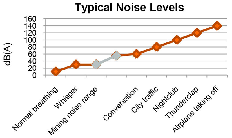 typical-noise-levels.jpg